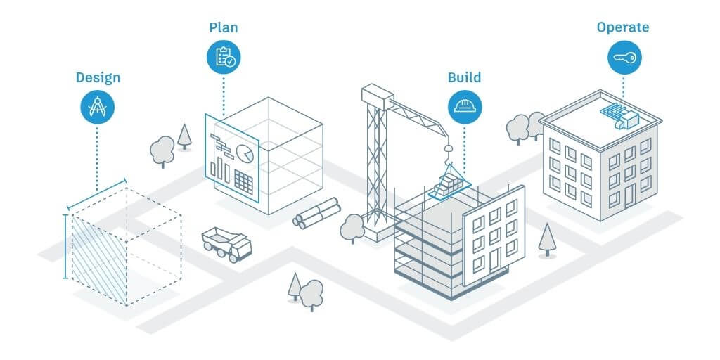 esquema-Autodesk-Construction-Cloud