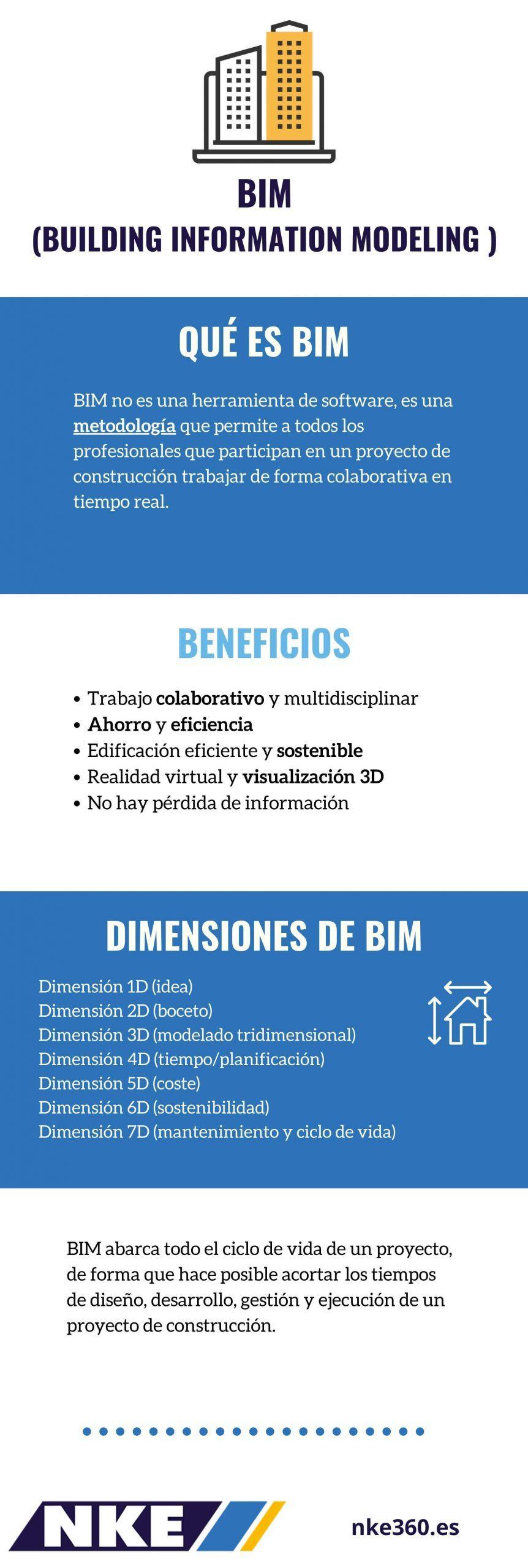 infografia-que-es-BIM
