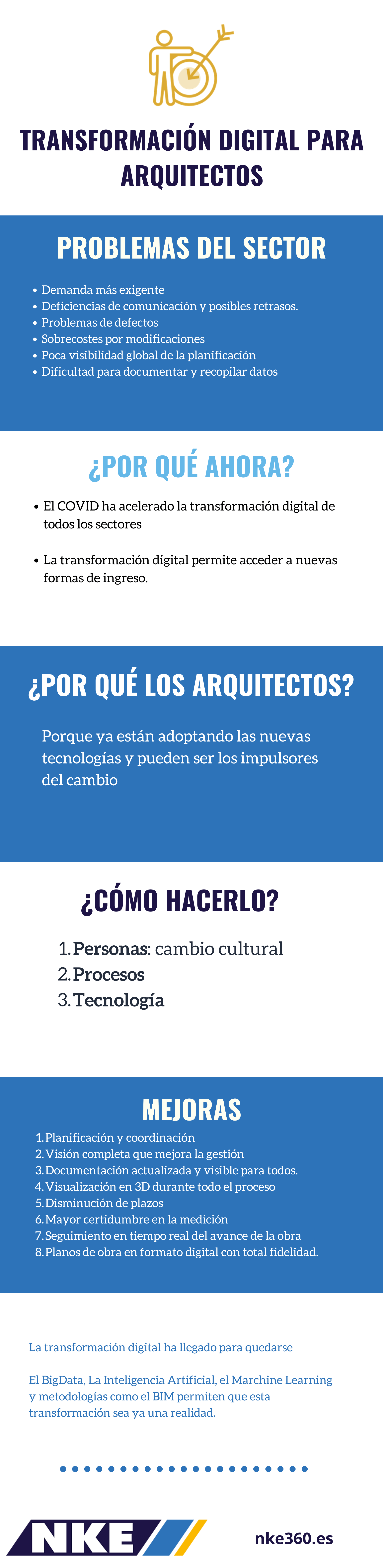 nke-transformacion-digital-arquitecto
